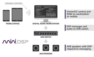 miniDSP Launches immerGO Object-Based 3D Audio