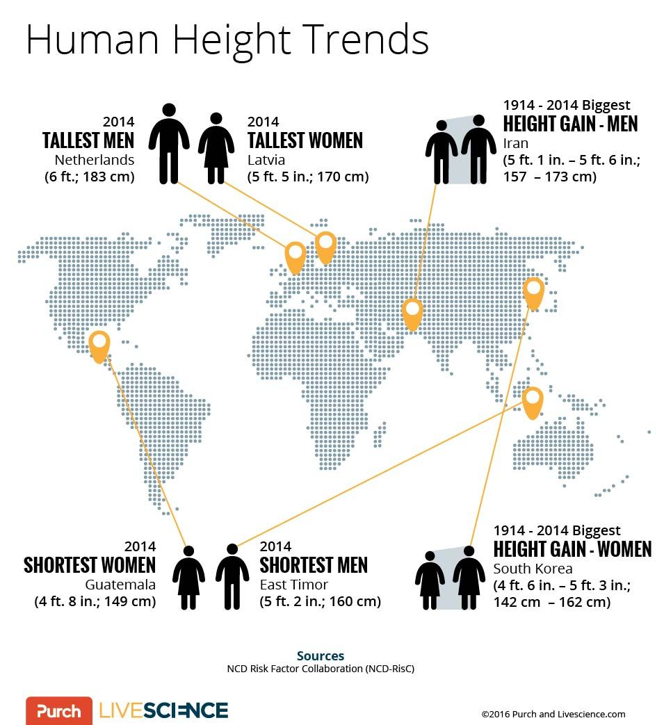 Where Do the World's Tallest and Shortest People Live