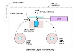 LOM, laminated object manufacturing