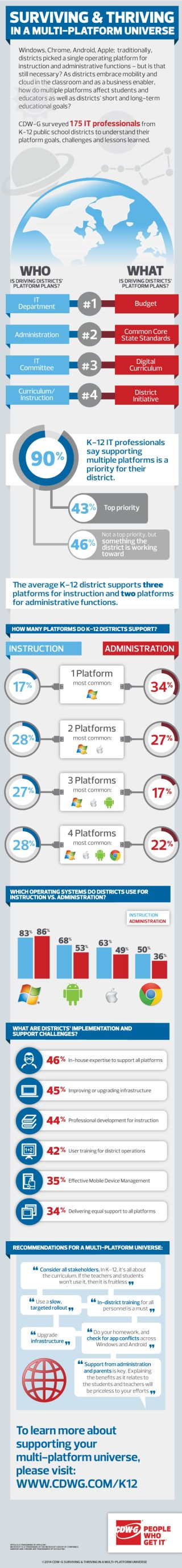 Infographic: Surviving And Thriving in a Multi-platform Universe
