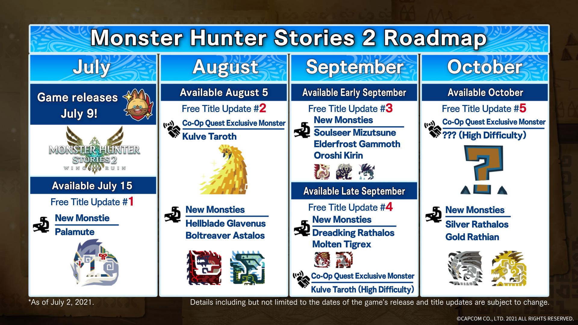 The update roadmap for Monster Hunter Stories 2