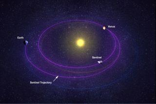 Sentinel Space Telescope's Venus-like Orbit.