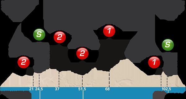 Paris-Nice 2017 stage 8 profile