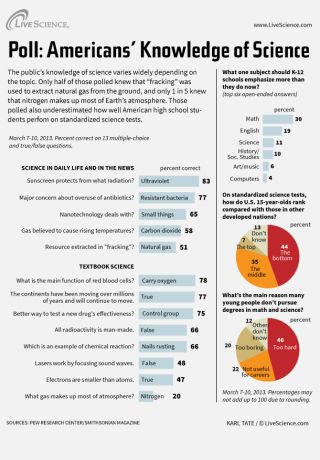 Infographic: Results of a poll that tested Americans' knowledge of science and technology.