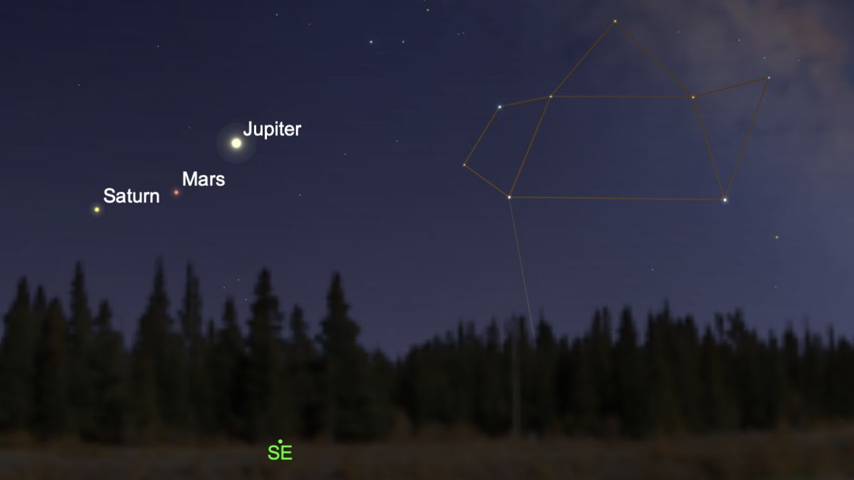 Can You See Jupiter And Saturn From Earth Without A
