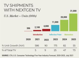 NextGen TV chart