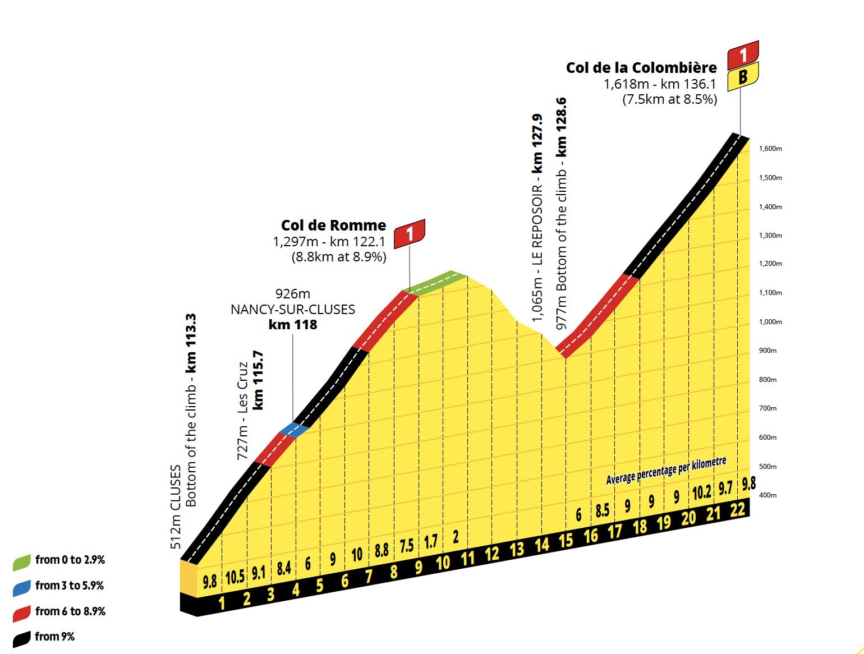 Tour de France 2021 Romme Colombiere profiles