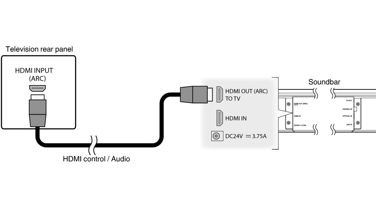 HDMI ARC: What is Audio Return Channel and why should I use