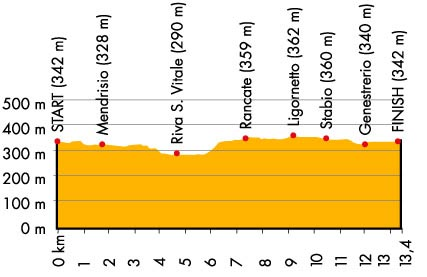 Women TT, World Championships 2009 profile