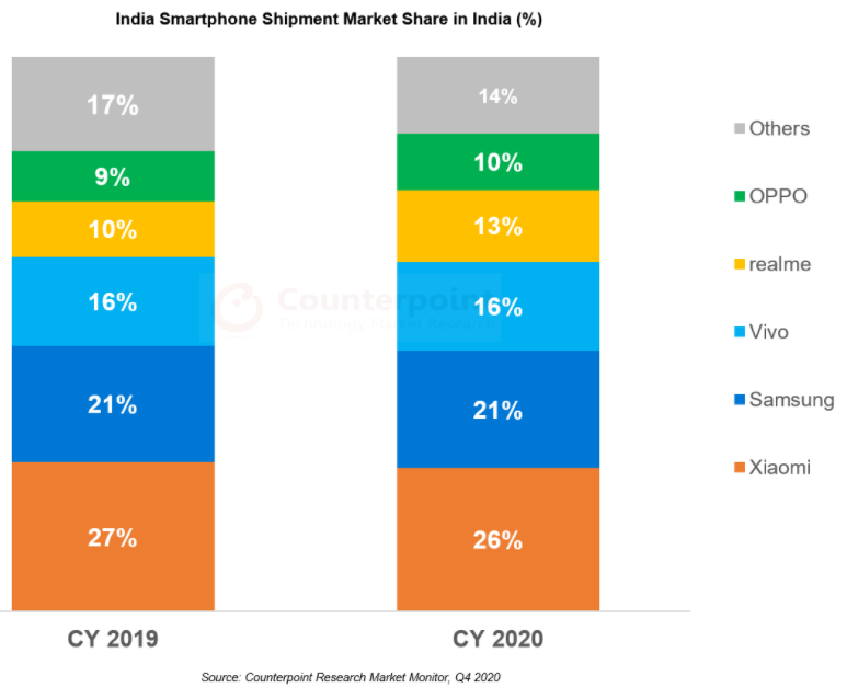 The numbers for various smartphone brands in India in 2020