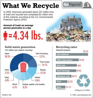 This time GoFigure takes a look at our garbage, specifically what we're throwing out for recycling and reuse