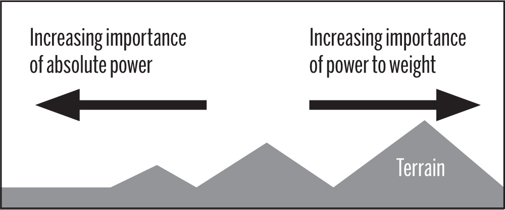 Power to weight ratio watts per kilogram explained and how to boost figure 1 terrain and absolute power versus power to weight ratio publicscrutiny Images