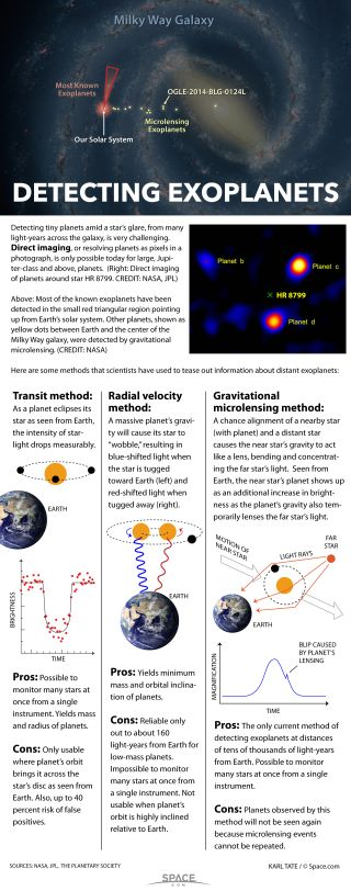 Methods of detecting exoplanets.
