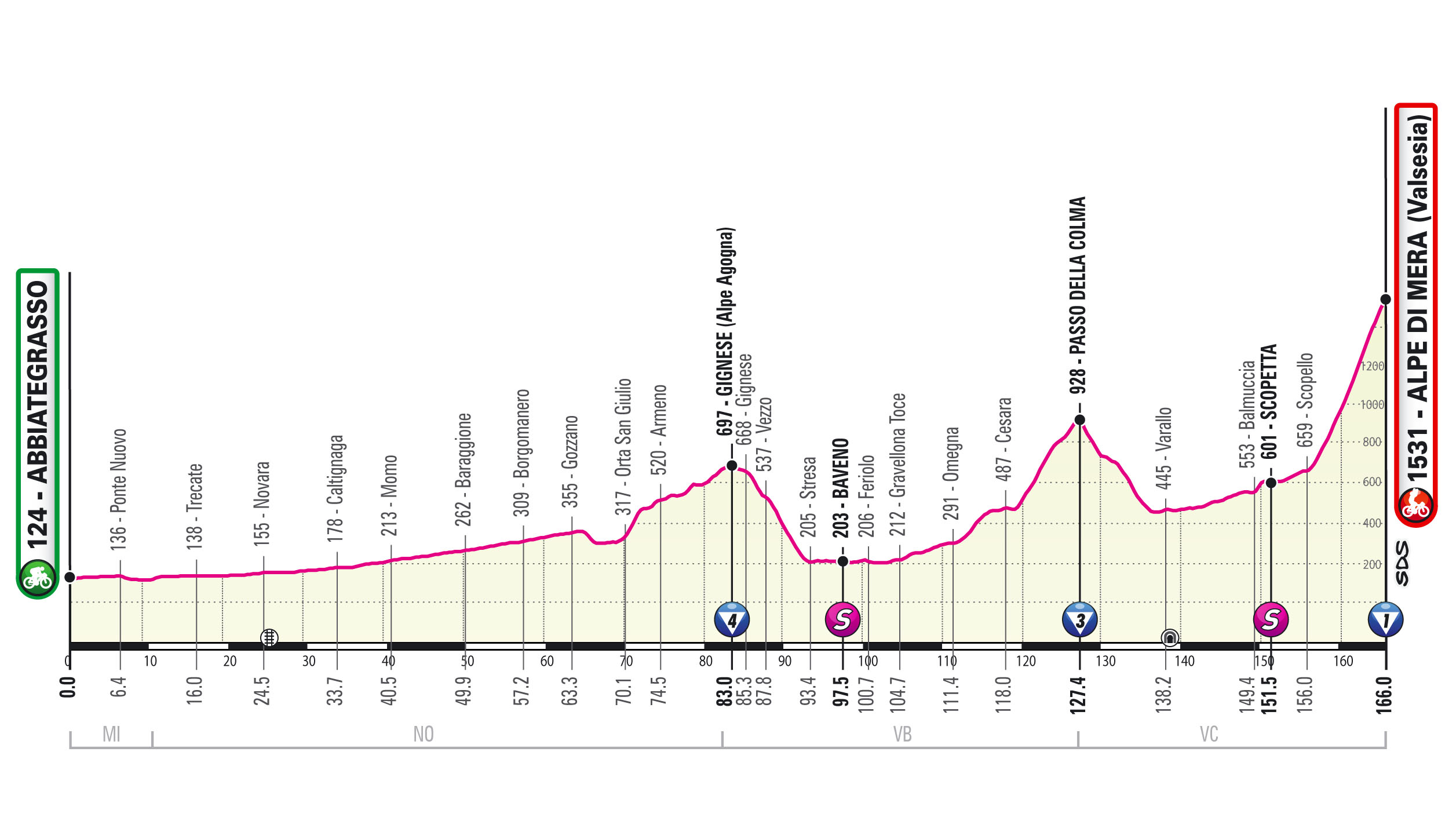 Giro d'Italia 2021 stage 19 revised profile map
