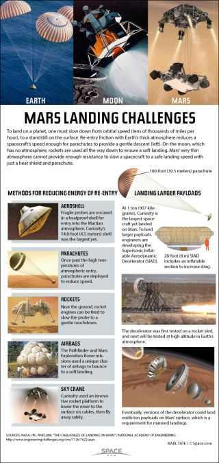 Various means of landing on the planet Mars.