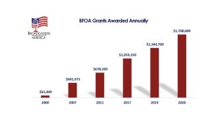 Chart showing BFOA granting data.