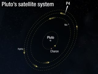 Pluto's Satellite System with new fourth moon