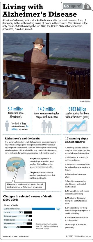 Alzheimer's afflicts millions, two thirds of them women.