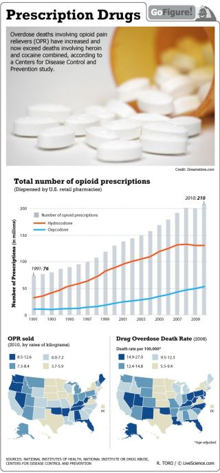 A CDC study reveals that deaths due to overdose of opioid pain relievers (powerful opium-derived analgesics such as Oxycontin and Percocet) are now killing more people than heroin and cocaine.