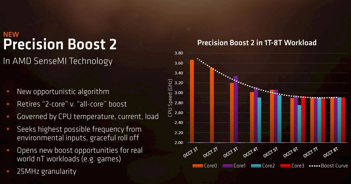 AMD's Ryzen laptop CPUs with Vega are ready for mobile warfare with
