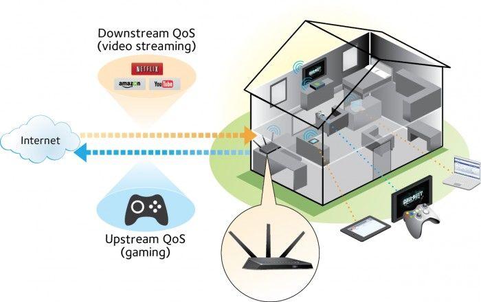 Got a Netgear Router? Disable QoS | Tom's Guide