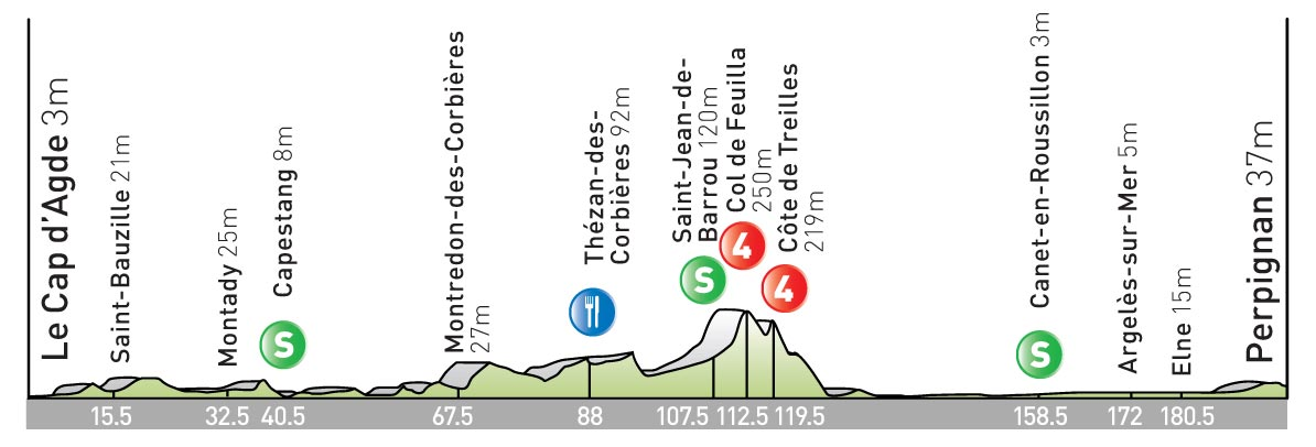 stage 5 Tour de France 2009 profile