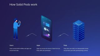 Solid Pods