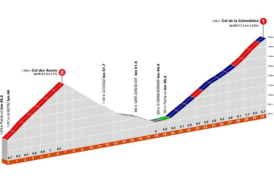 aravis colombiere dauphine stage 8 2021 profiles