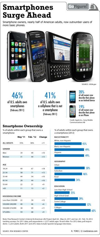 In the 18-24 demographic, two out of three own smartphones.