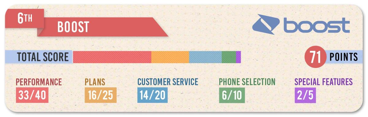 Boost Mobile Review - Second Best Low-Cost Phone Carrier
