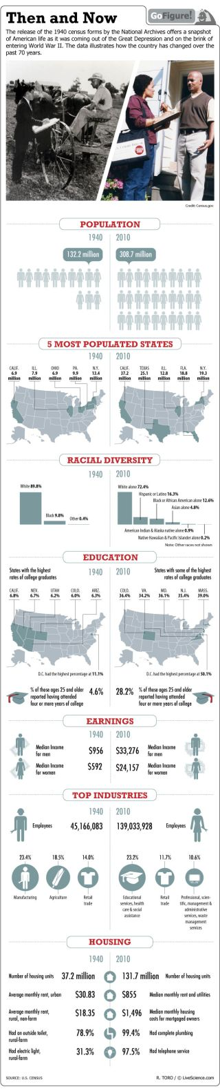 There are more of us, we are better educated and are more racially diverse, for starters.