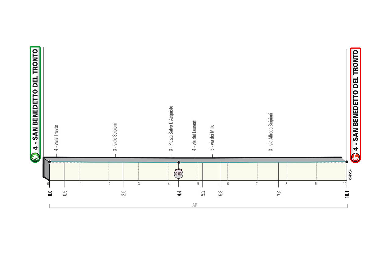 The profile of stage 7 of Tirreno-Adriatico