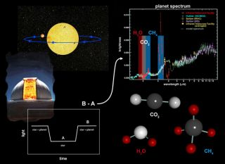 Measuring Exoplanets' Chemical Signatures