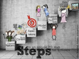 Building a Professional Development Hub for your School- Part 4- Steps