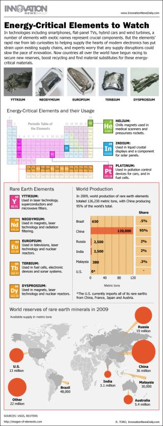 Infographic: Facts about the rare earth elements used in electronics manufacturing.