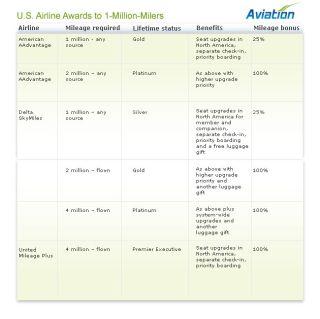 Truly Elite: U.S. Airlines' Secret Million-Mile Awards