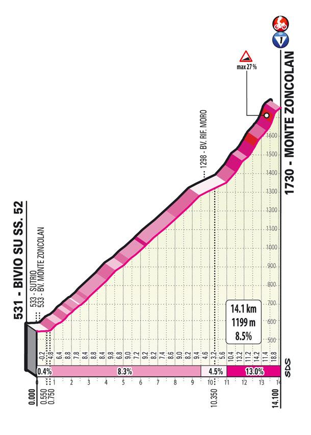 Zoncolan Giro 2021