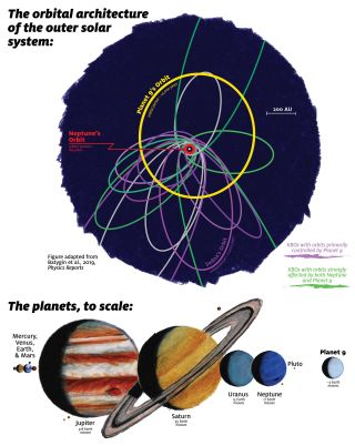 Planet Nine Likely to Be Found Within a Decade