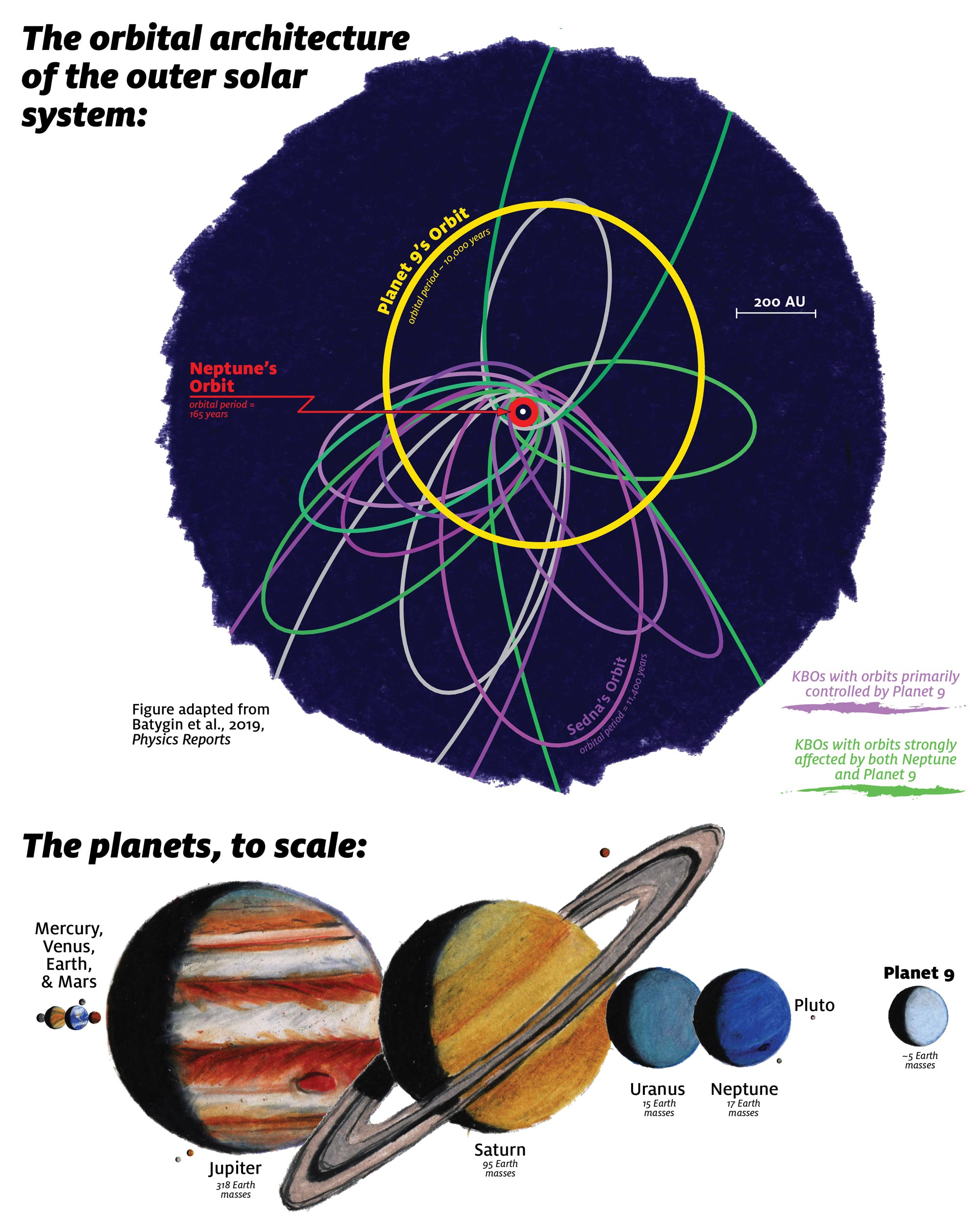 Planet Nine Likely to Be Found Within a Decade | Space