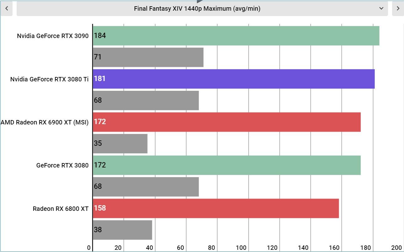 Nvidia GeForce RTX 3080 Ti performance