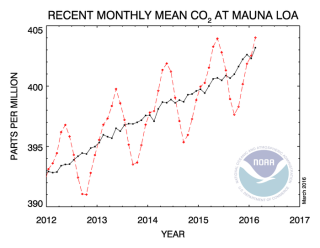 Recent monthly mean co2, mauna loa chart