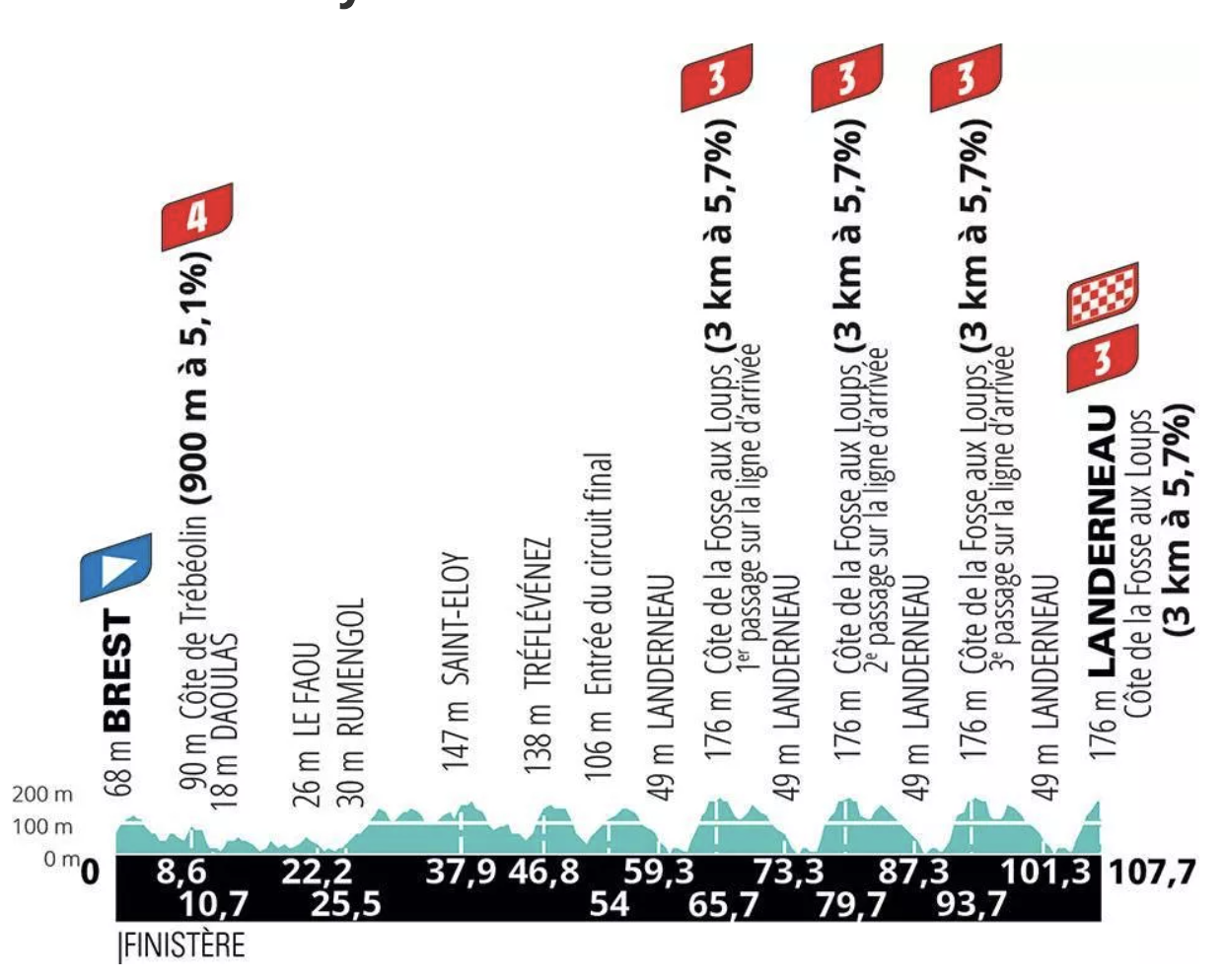 La Course by Le Tour de France 2021