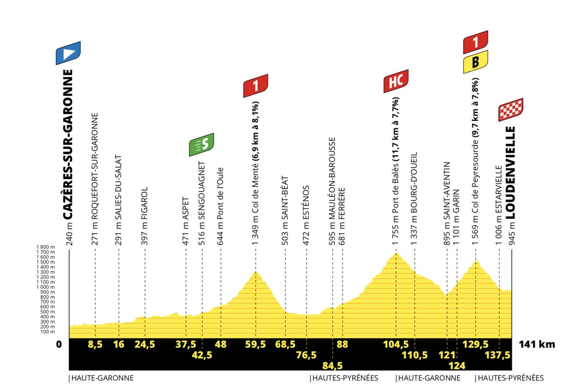 The profile of stage 8 of the 2020 Tour de France