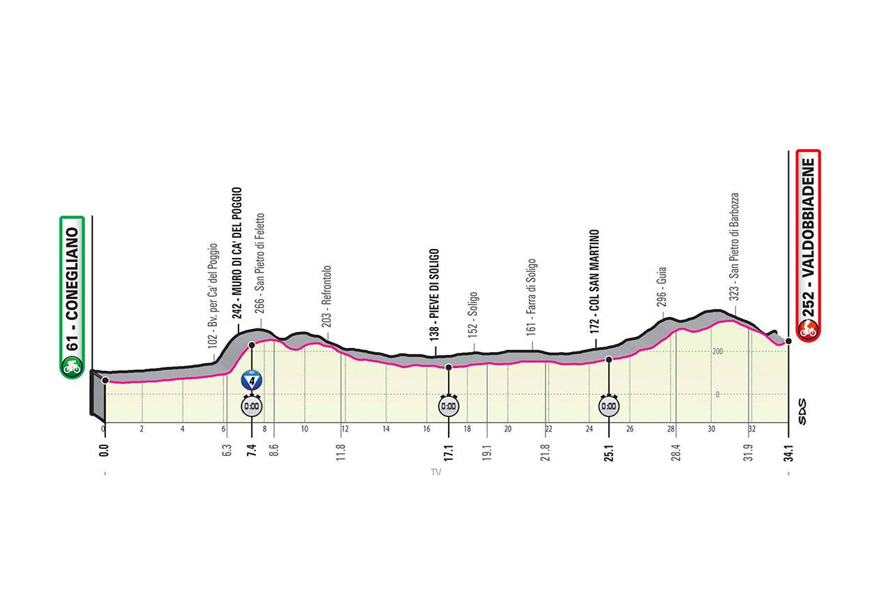 2020 Giro d'Italia stage 14