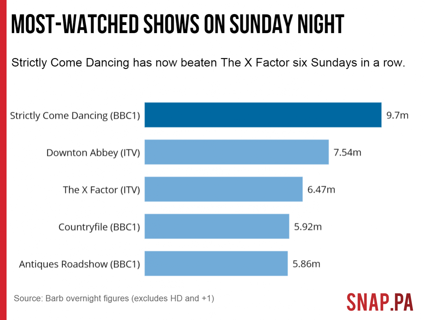 ratings for sunday night