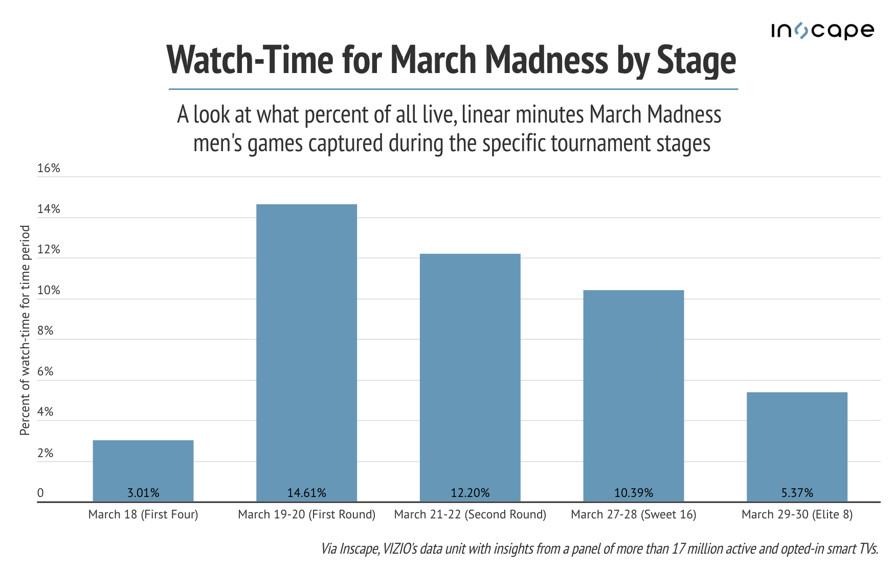 March Madness watch time