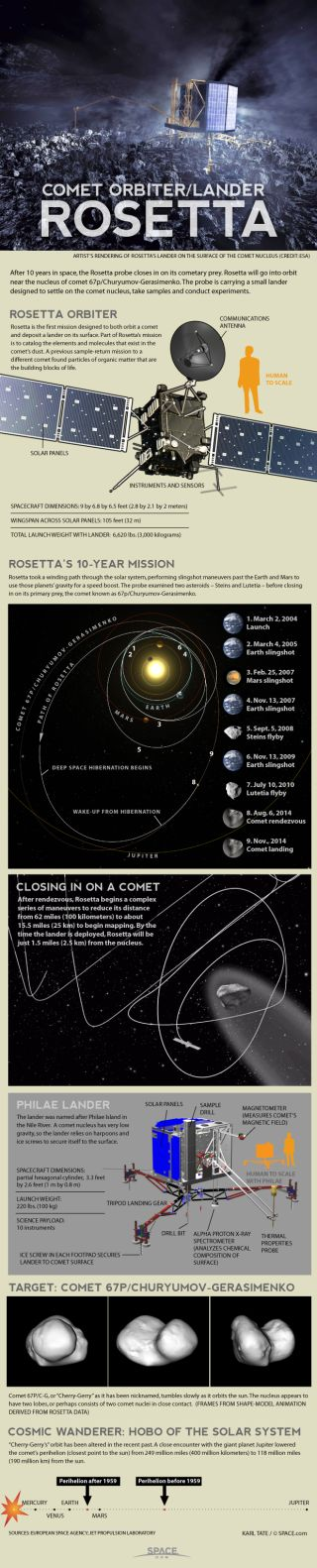 Rosetta spacecraft will orbit a comet and release a lander.
