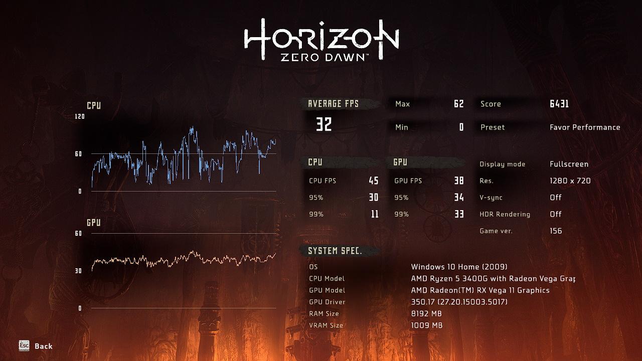 Horizon Zero Dawn's benchmark is punishing.