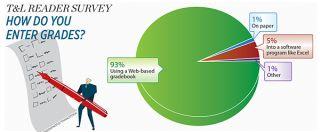 T&L Reader Survey: How do you enter grades?