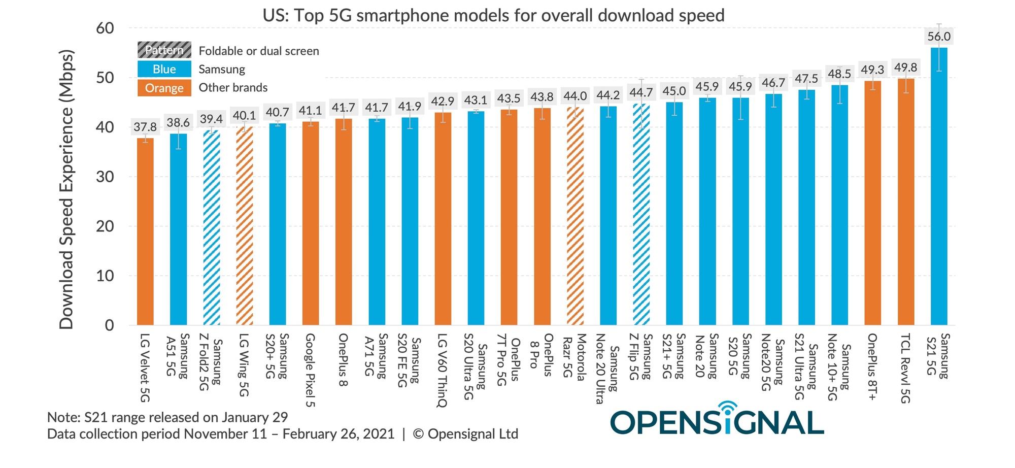 OpenSignal fastest 5G phones